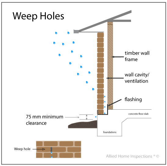 Building pest inspections the importance of weep holes allied home inspections - Reasons always schedule regular home inspection ...